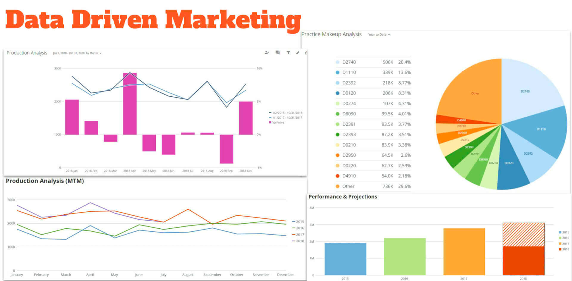 Dental Marketing Data For Client Screen 1